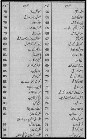 Bismillah se Mushkilat ka hal By Iqbal Ahmad Madani contents page 3