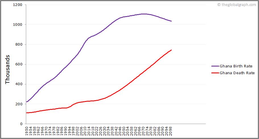Ghana  Birth and Death Rate