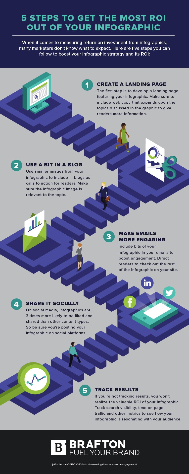 5 Steps to Get the Most Roi out of Your Infographic #Infographic