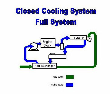 Engine Cooling System (page 2) ; Water Cooling - Mech diesel