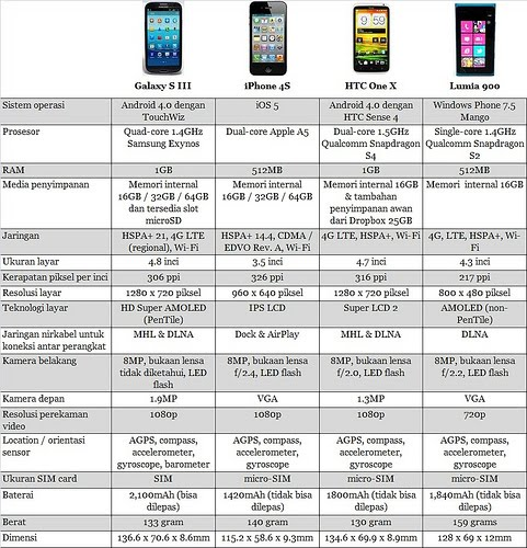 Galaxy S III dengan iPhone 4S dan HTC One X