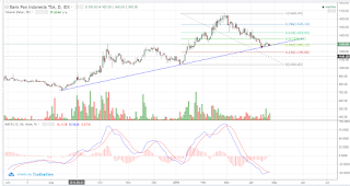 Mampukah saham PNBN rebound