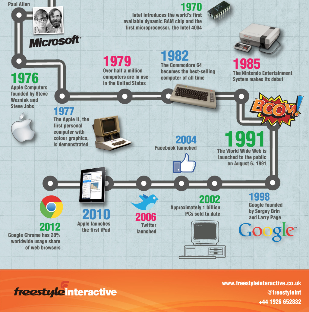 A Brief History Of Computer Infographic