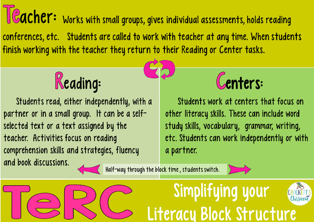 Simplify your literacy block with this new scheduling idea.  Learn how to keep kids engaged in meaningful tasks while you have time to work with small groups.