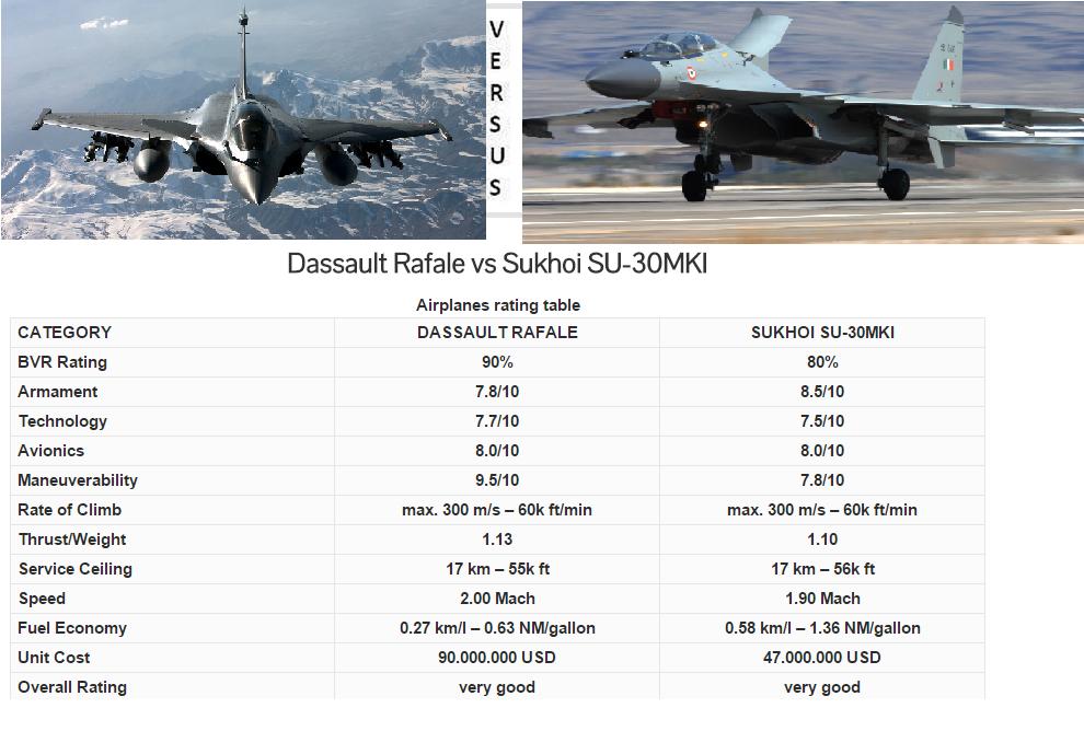 Comparison Dassault Rafale vs  Su-30MKI | Errymath