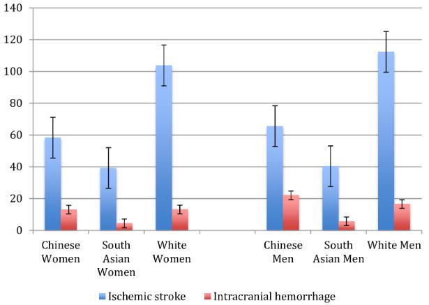 図:民族と脳卒中