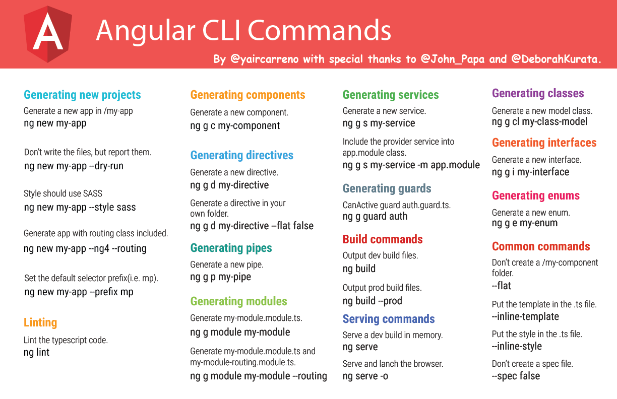 Commands in Angular CLI ~ Yair Carreno