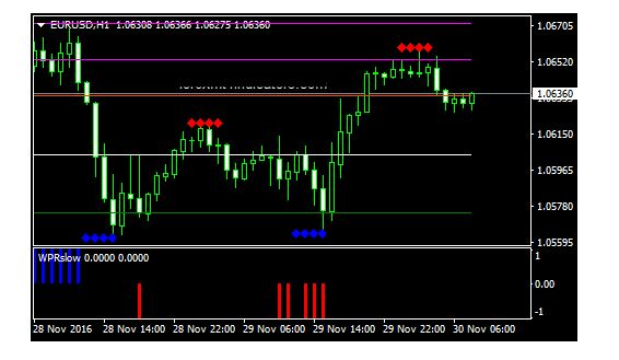 Pip Hijau Support And Resistance Forex Trading System