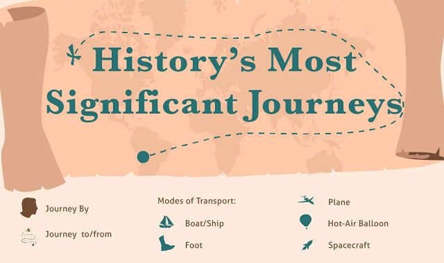 History's Most Significant Journeys