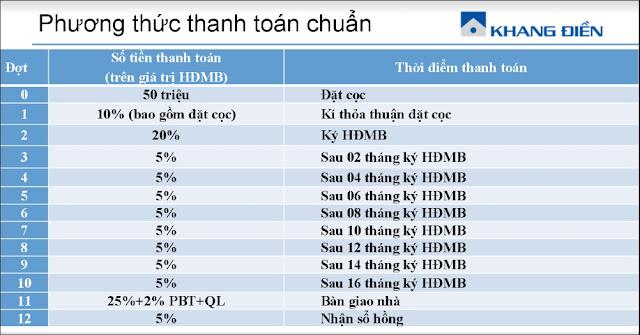 Bảng phương thức thanh toán căn hộ Jamila Khang Điền