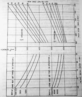 LD process output rate - LD process