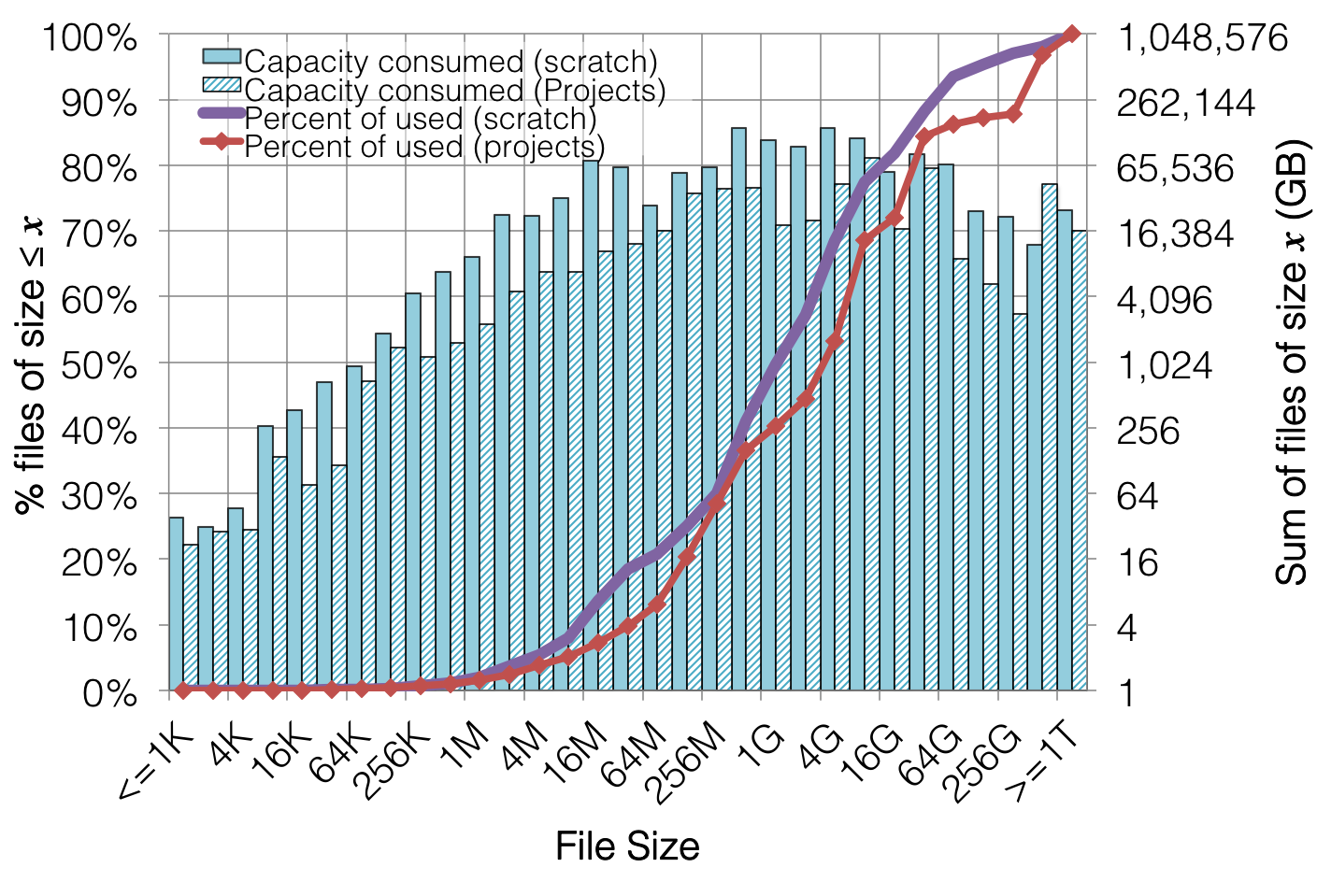 Glenn k lockwood november 2014 figure 10 file system capacity consumed by files of a given size on data oasiss projects file system nvjuhfo Image collections