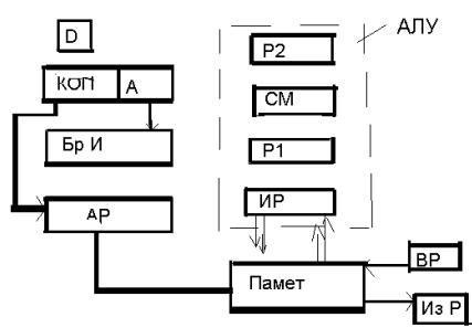Адресна машина схема