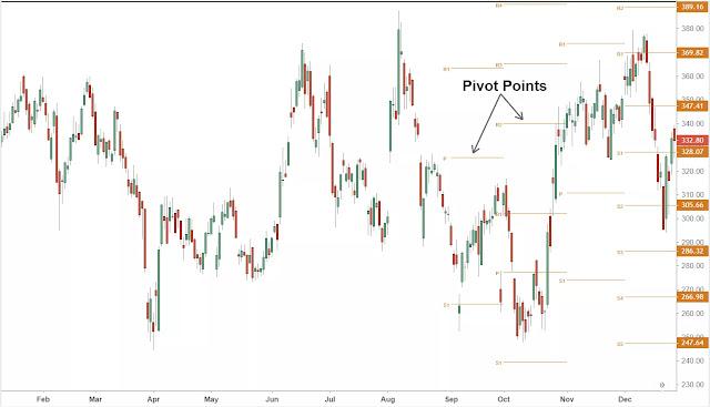 Indikator Titik Pivot