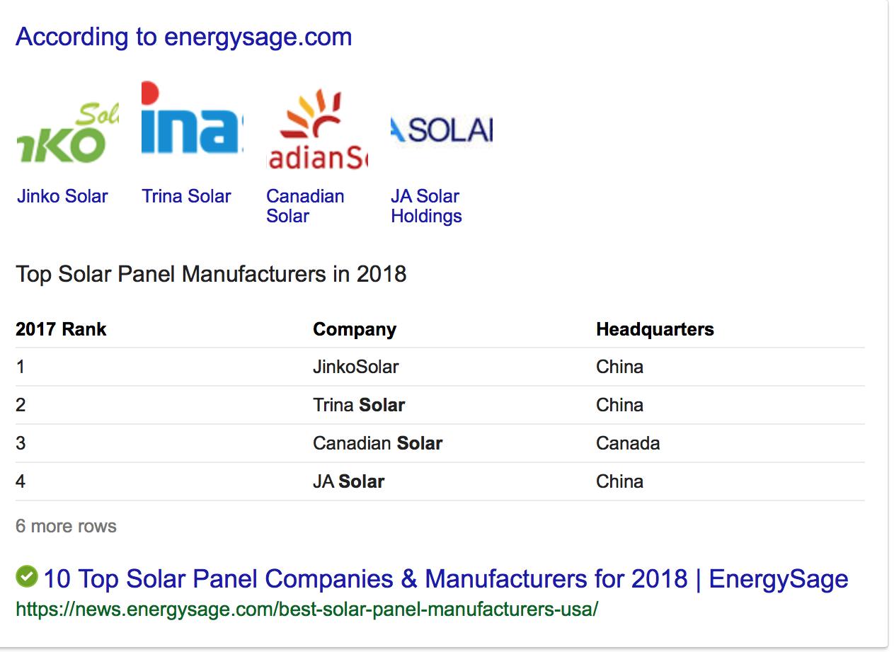 vs China: Solar Power Energy