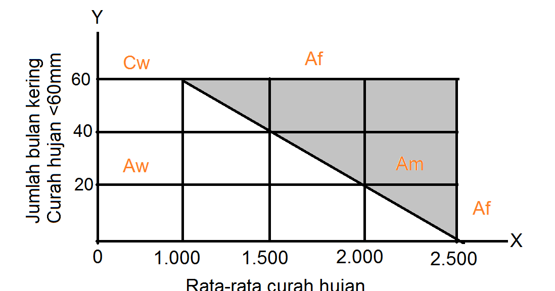 Fcs fuat cepat selamat cara menentukan klasifikasi iklim koppen fcs fuat cepat selamat cara menentukan klasifikasi iklim koppen ccuart Images