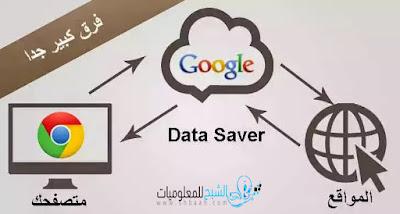 تصفح المواقع بسرعة كبيرة عبر إضافة Data saver لمتصفح جوجل كروم