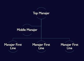 Tingkatan Manajer/Manajemen