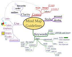 Alat Belajar Anak Mind Map