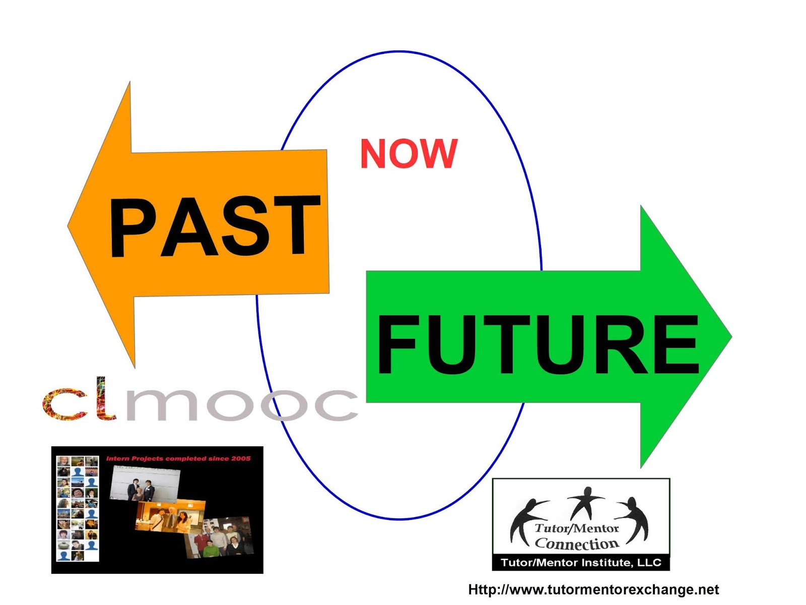 journey into future