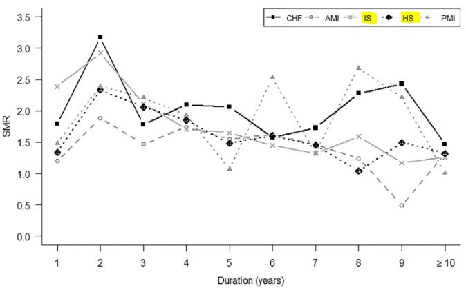 図:心血管疾患の種類別 自殺率の10年間推移
