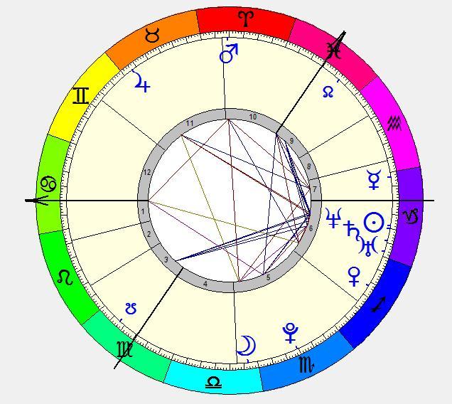 Edita Vilkeviciute birth chart zodiac