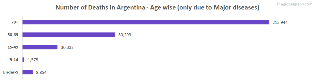 Number of Deaths in Argentina - Age wise (only due to Major diseases)