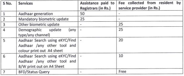 Aadhaar Card Corrections Charges List 2018 , Aadhaar Card Updates Charges,How Much Money Need To Correction Aadhaar Card