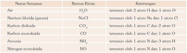 Rumus Kimia Beberapa Senyawa Sederhana