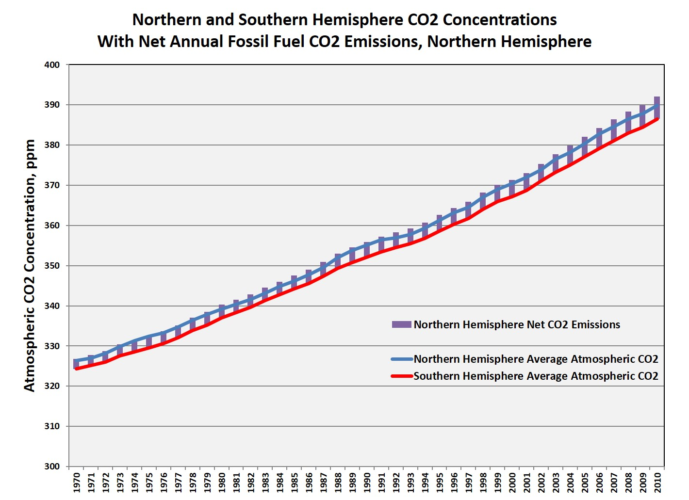 Wonky Thoughts The Keeling Curve And Global Co2
