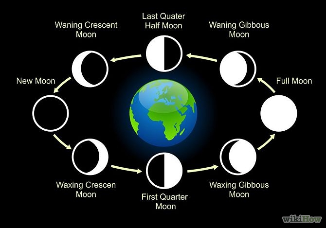 8 Lunar Phases Of Moon From New Moon To Full Moon To New Moon