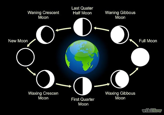 8 Lunar Phases Of Moon--From New Moon To Full Moon To New Moon
