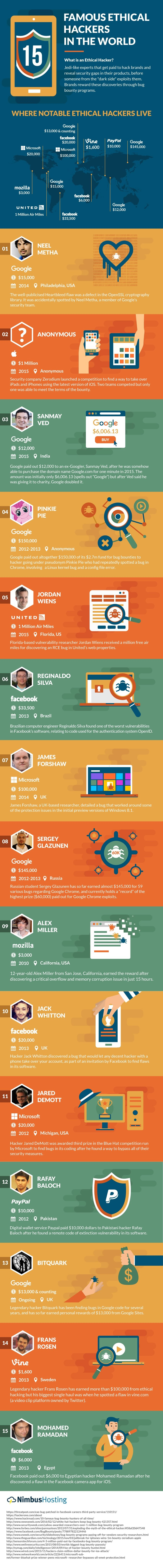 15 Famous Ethical Hackers In The World - #infographic