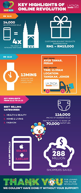 Infographics of Online Revolution by Lazada Malaysia