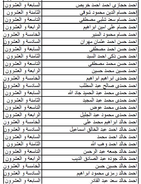 بالأسماء: نتيجه الدفعه الجديدة للالتحاق بكليه الشرطه. ٢٠١٦ / ٢٠١٧ - موقع كلية الشرطه