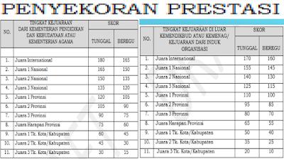 Penskoran Prestasi PPDB SMA 2019 / 2020 Jawa Barat