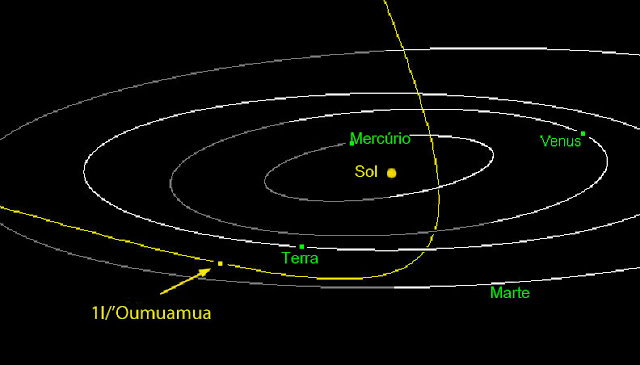 Orbita do asteroide Oumuamua