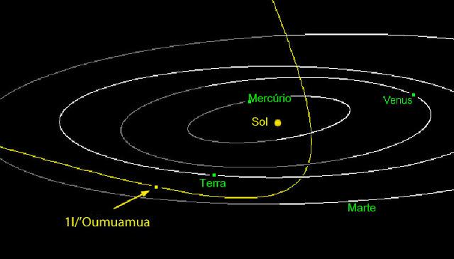 Orbita do asteroide Oumuamua