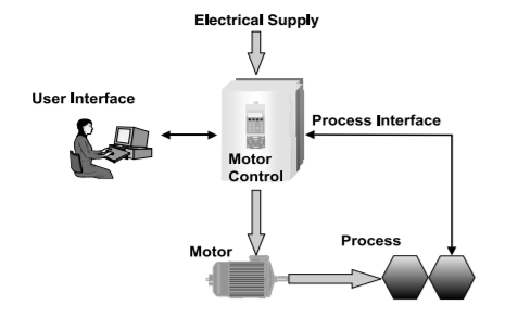 Schematic diagram of basic functions of an AC drive