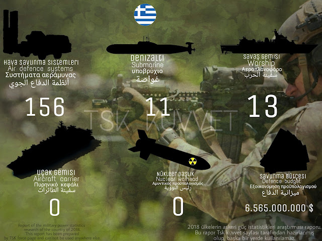 Hellas military power