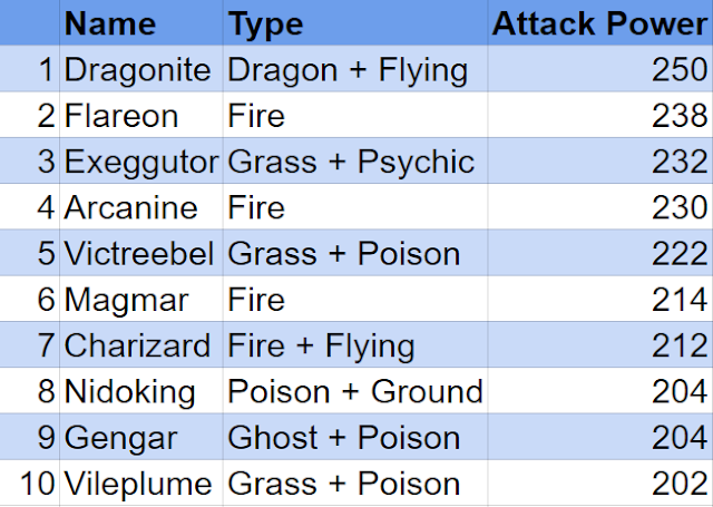 Best attack in pokemon go - Evilbean
