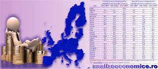 Topurile statelor UE după creșterile activelor și datoriilor financiare în ultimul deceniu