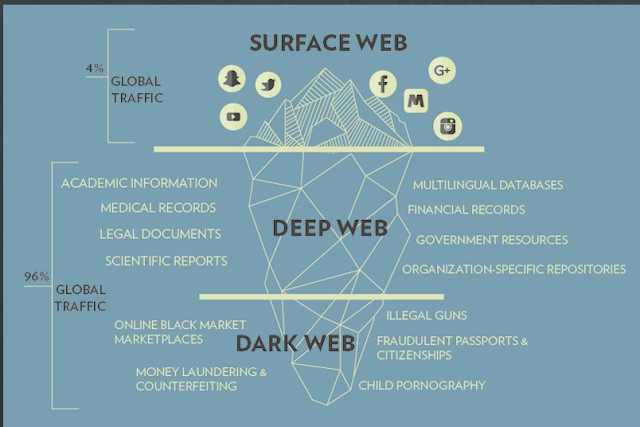 The  Deep    Web Is 96% Of The Internet ,Google  Know Is 4% Of  It.