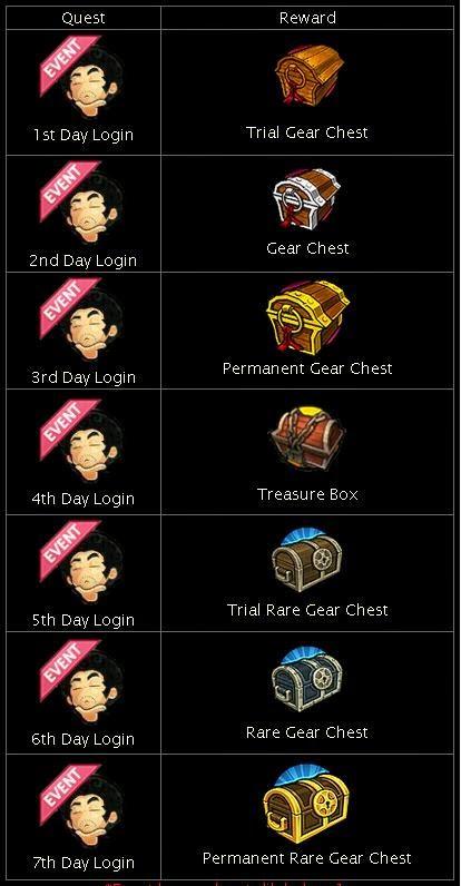 Permanent Rare Gear Chest