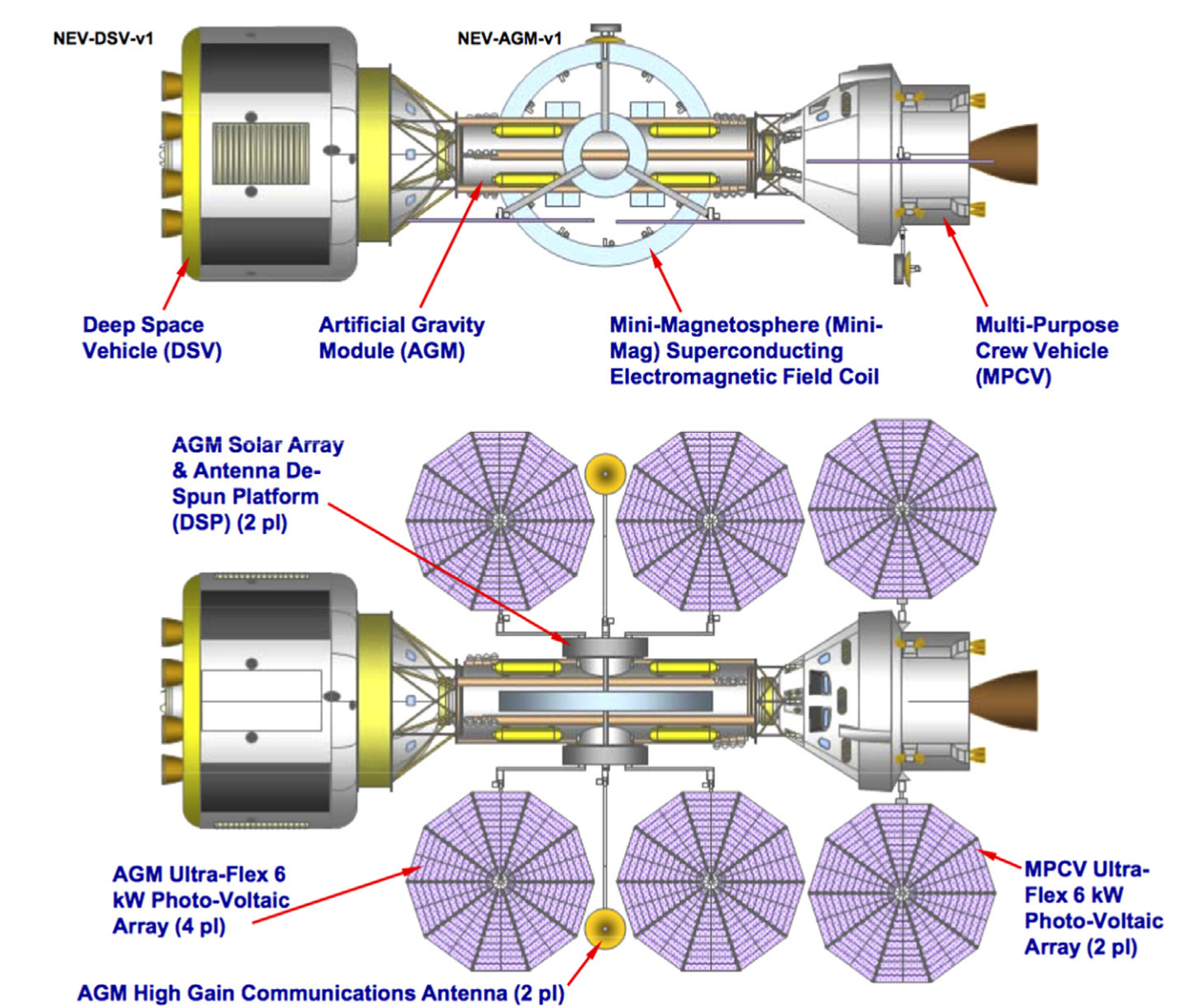 Superconducting Magnetic Space Radiation Shielding