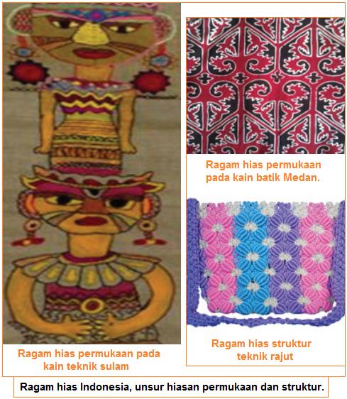 Unsur Hiasan - Ragam hias indonesia
