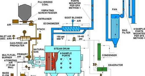 Diploma Kejuruteraan Mekanikal Boiler Start Up Operation