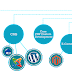 PHP Development Company for Web Development Projects – Facts and Reasons