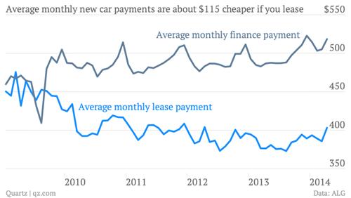 Tại sao người Mỹ thích thuê ôtô hơn mua?