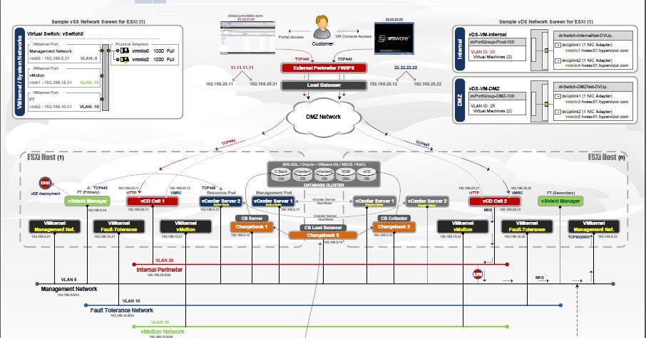 vmware basic diagram 2002 jeep wrangler trailer wiring virtualization the future vcloud management pod public cloud